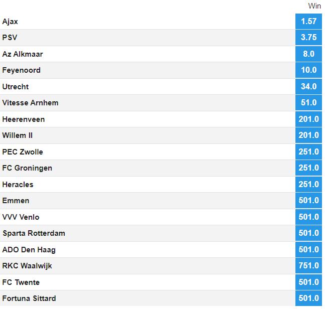 Screenshot Eredivisie winner odds bij bookmaker